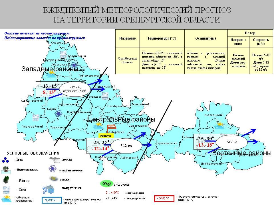 клев рыбы в энергетике оренбургской области